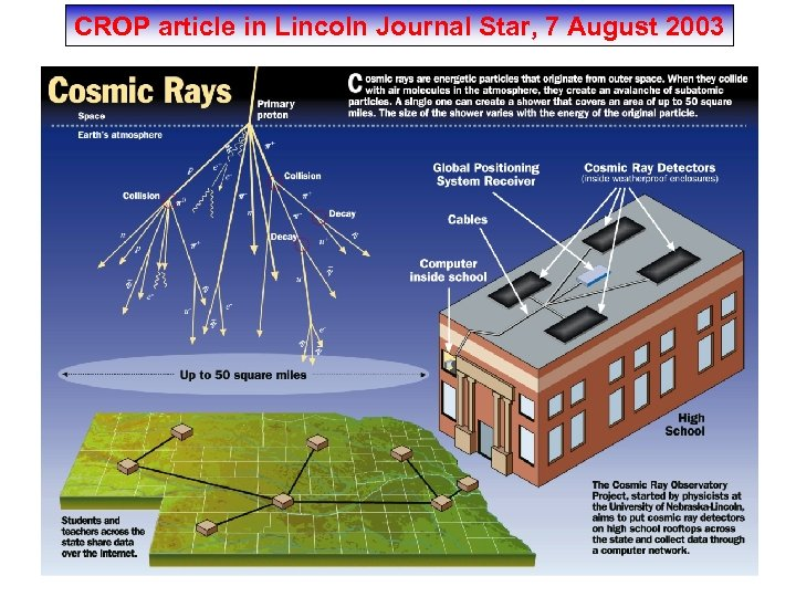 CROP article in Lincoln Journal Star, 7 August 2003
