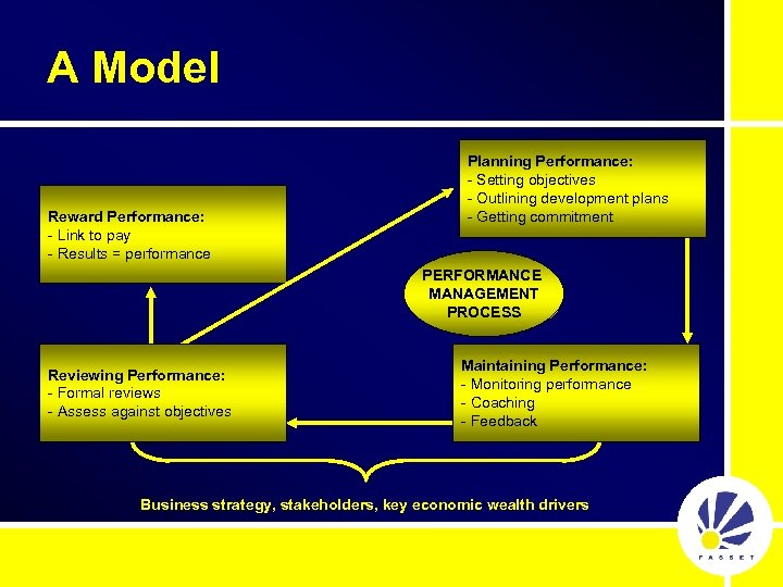 A Model Reward Performance: - Link to pay - Results = performance Planning Performance:
