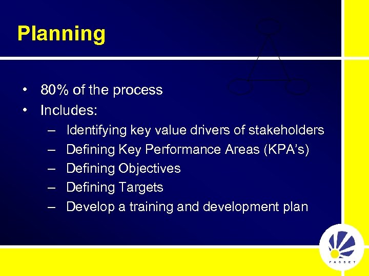 Planning • 80% of the process • Includes: – – – Identifying key value