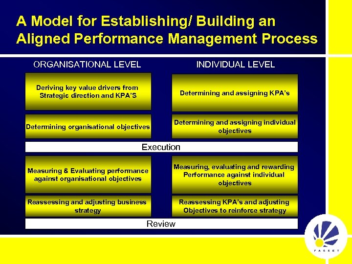 A Model for Establishing/ Building an Aligned Performance Management Process ORGANISATIONAL LEVEL INDIVIDUAL LEVEL