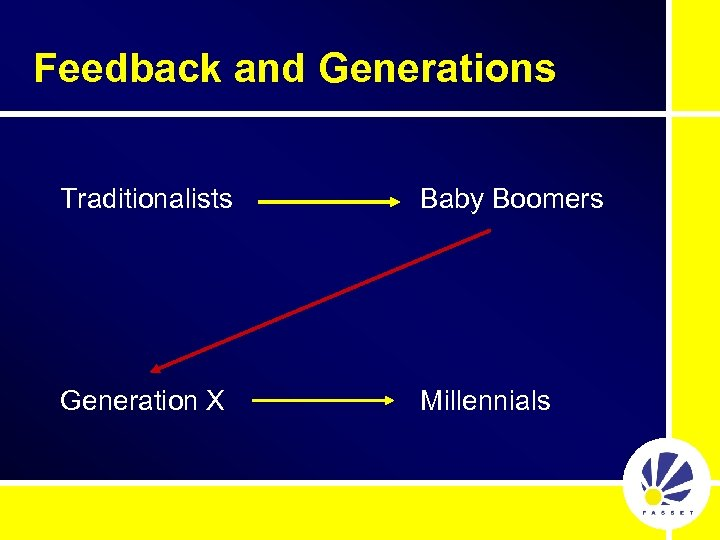 Feedback and Generations Traditionalists Baby Boomers Generation X Millennials