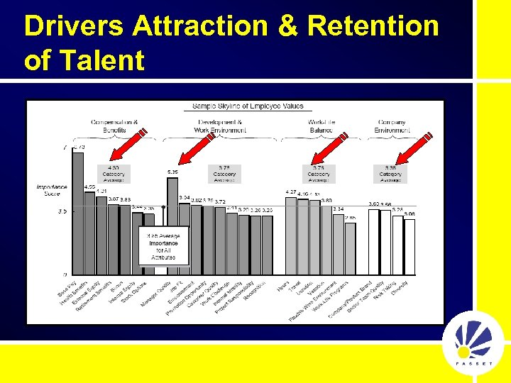 Drivers Attraction & Retention of Talent