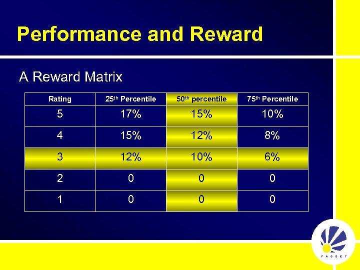 Performance and Reward A Reward Matrix Rating 25 th Percentile 50 th percentile 75