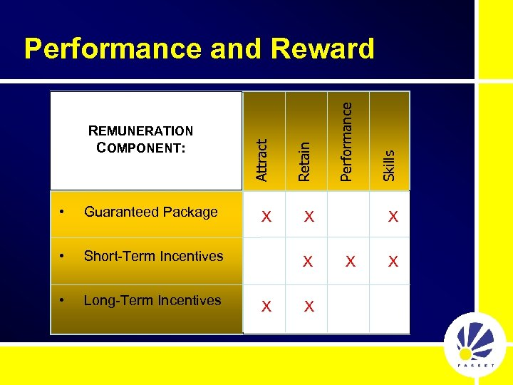 • Guaranteed Package • Long-Term Incentives X X Skills Performance X Short-Term Incentives