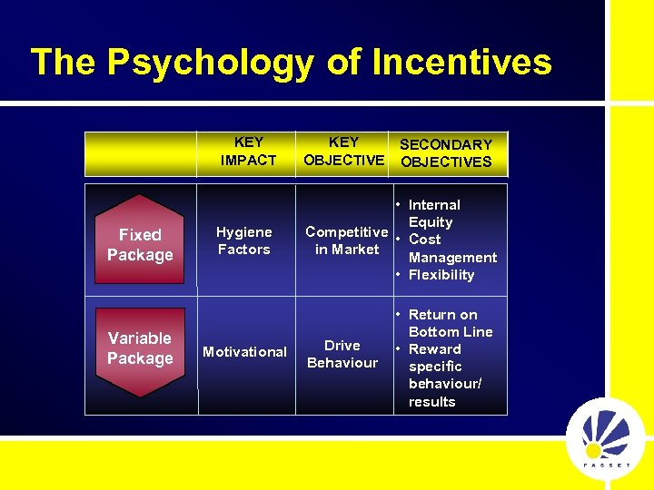 The Psychology of Incentives KEY IMPACT Fixed Package Variable Package Hygiene Factors Motivational KEY