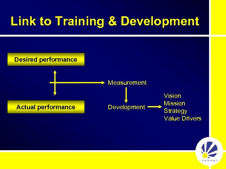 Link to Training & Development Desired performance Measurement Actual performance Development Vision Mission Strategy