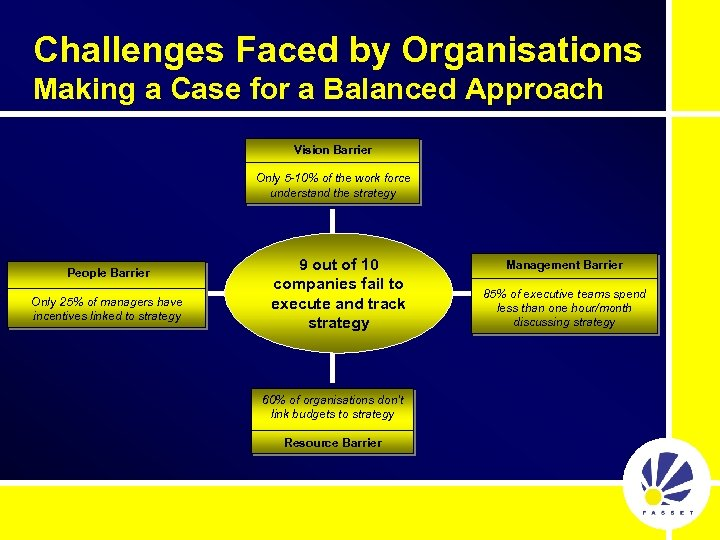 Challenges Faced by Organisations Making a Case for a Balanced Approach Vision Barrier Only