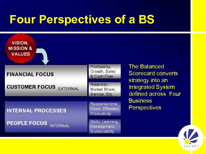 Four Perspectives of a BS VISION, MISSION & VALUES Profitability, Growth, Sales & Cash
