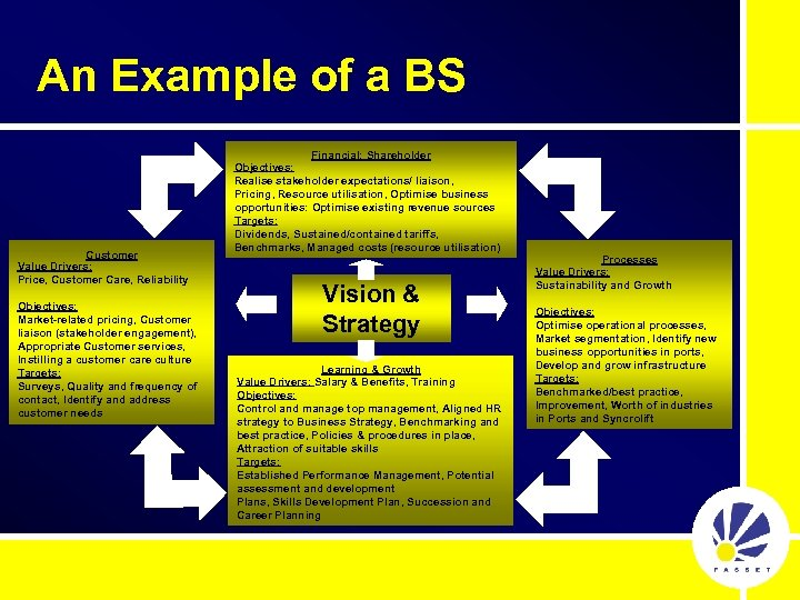 An Example of a BS Customer Value Drivers: Price, Customer Care, Reliability Objectives: Market-related