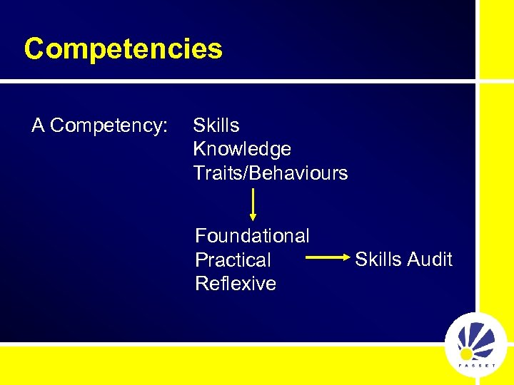 Competencies A Competency: Skills Knowledge Traits/Behaviours Foundational Practical Reflexive Skills Audit