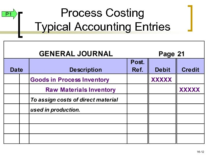 P 1 Process Costing Typical Accounting Entries 16 -12