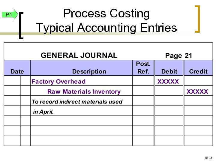 P 1 Process Costing Typical Accounting Entries 16 -13