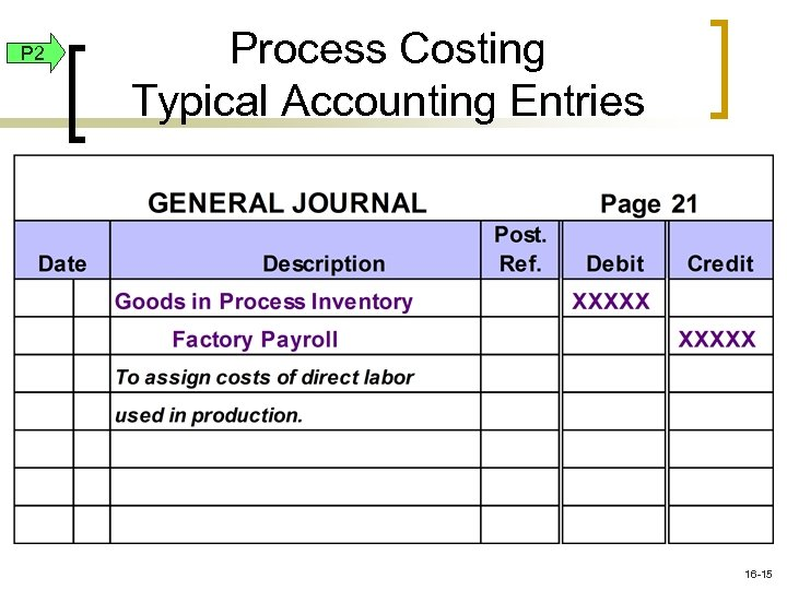 P 2 Process Costing Typical Accounting Entries 16 -15