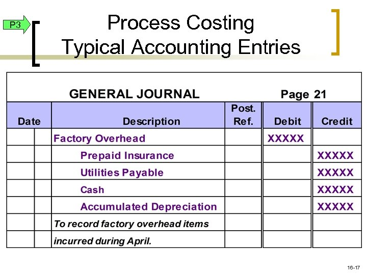 P 3 Process Costing Typical Accounting Entries 16 -17