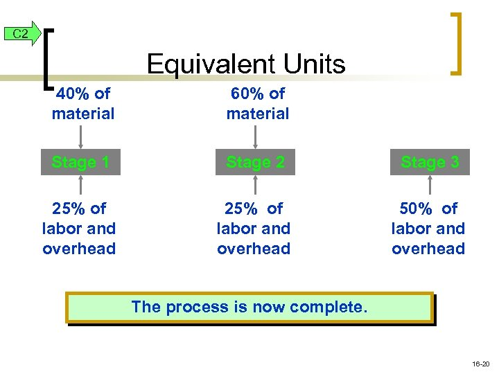 C 2 Equivalent Units 40% of material 60% of material Stage 1 Stage 2