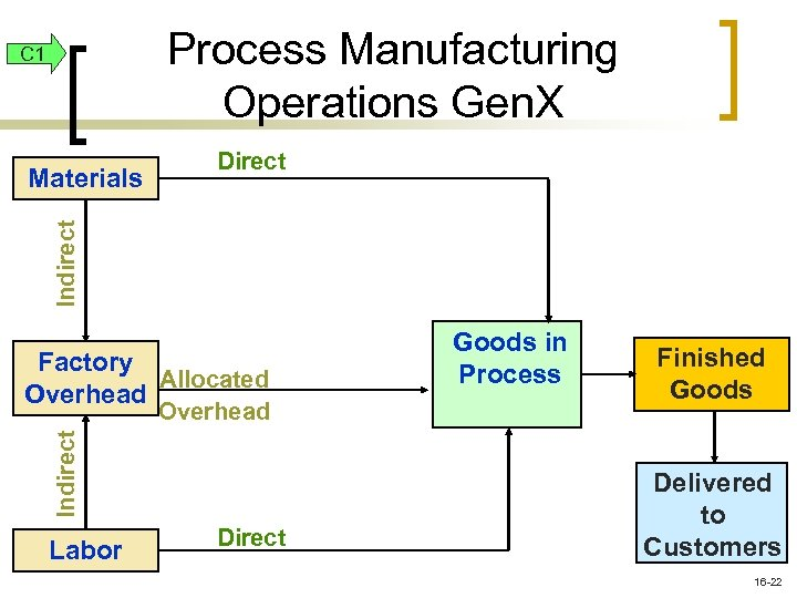 Process Manufacturing Operations Gen. X C 1 Indirect Materials Direct Factory Allocated Overhead Indirect