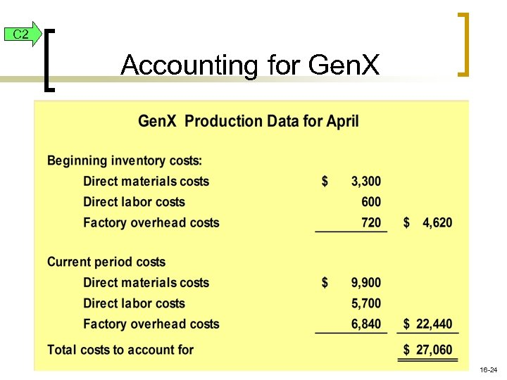 C 2 Accounting for Gen. X 16 -24