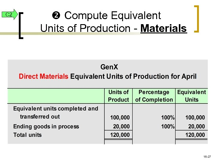 C 2 Compute Equivalent Units of Production - Materials 16 -27