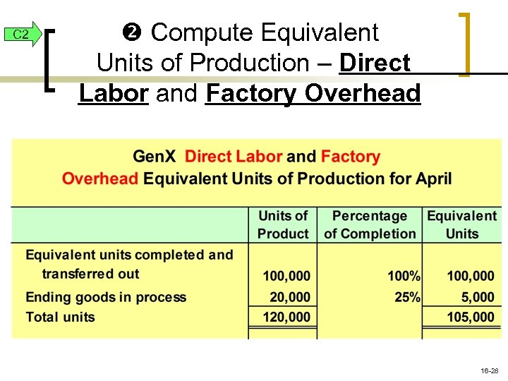 C 2 Compute Equivalent Units of Production – Direct Labor and Factory Overhead 16