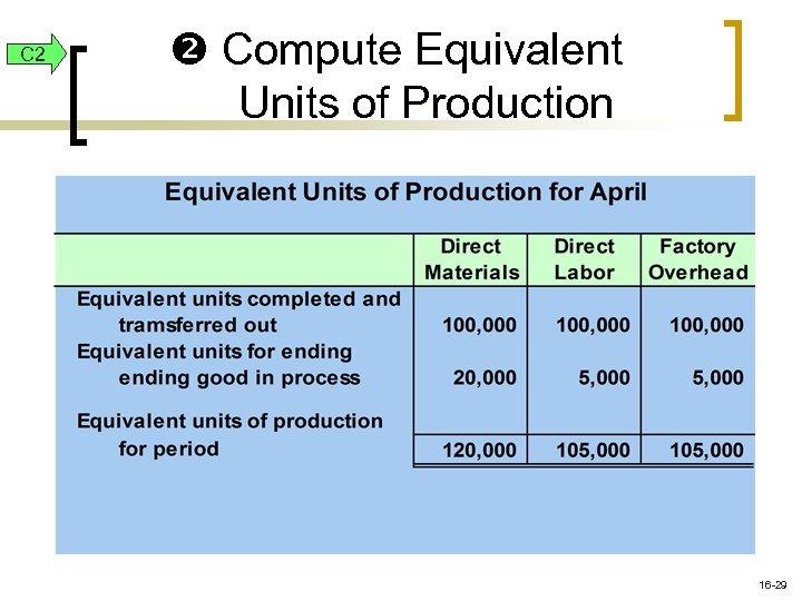 C 2 Compute Equivalent Units of Production 16 -29