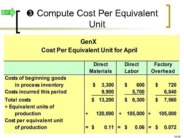C 2 Compute Cost Per Equivalent Unit 16 -30