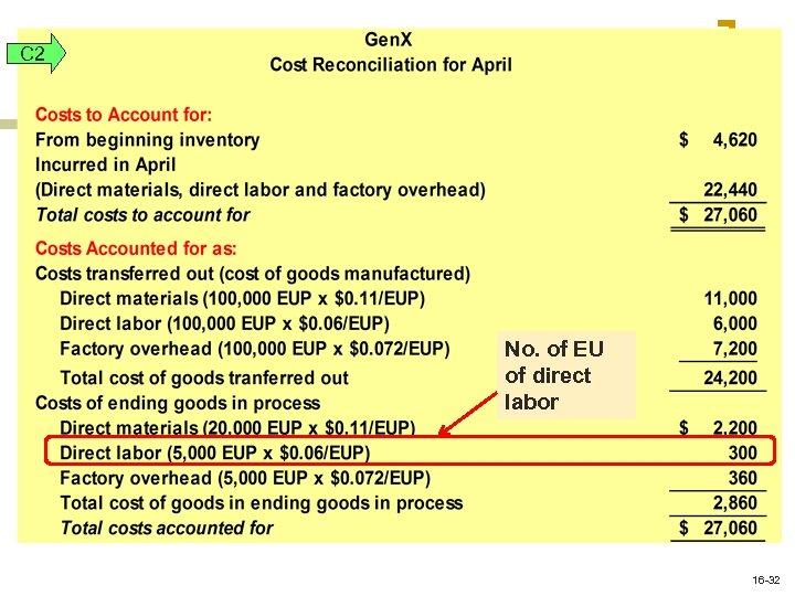C 2 No. of EU of direct labor 16 -32