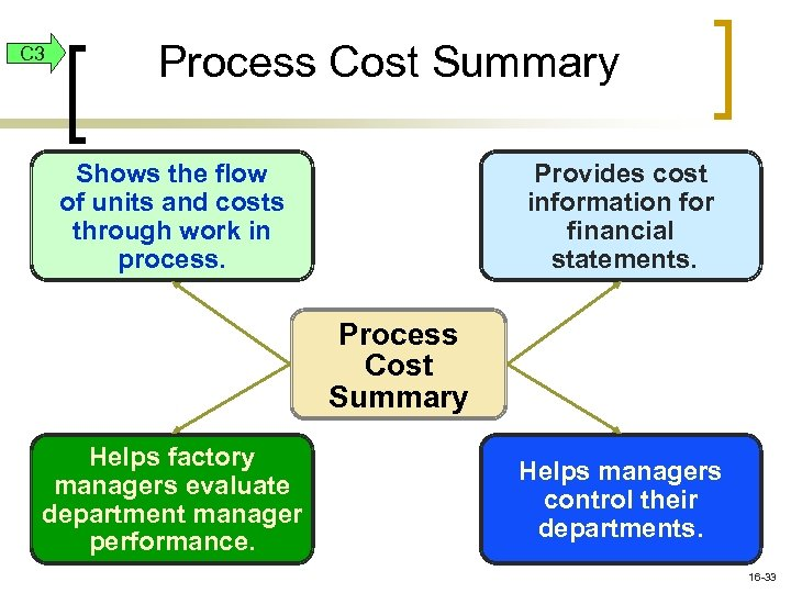 C 3 Process Cost Summary Shows the flow of units and costs through work