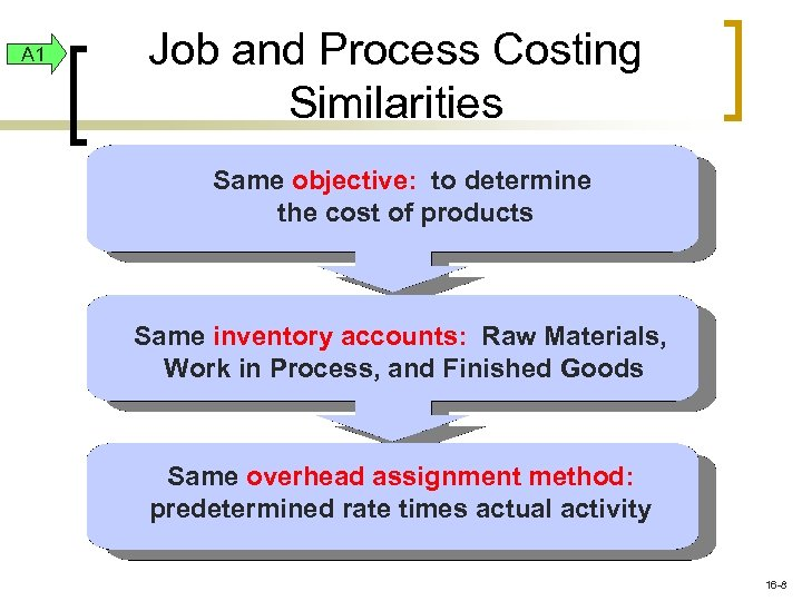 A 1 Job and Process Costing Similarities Same objective: to determine the cost of