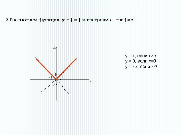 2. Рассмотрим функцию у = | x | и построим ее график. y =