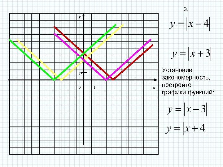 3. y 1 0 1 x Установив закономерность, постройте графики функций: