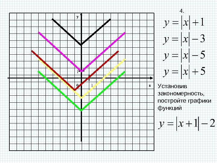 4. y 1 0 1 x Установив закономерность, постройте графики функций