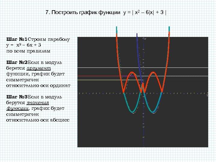 7. Построить график функции у = | x 2 – 6|x| + 3 |