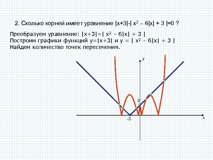 2. Сколько корней имеет уравнение |x+3|-| x 2 – 6|x| + 3 |=0