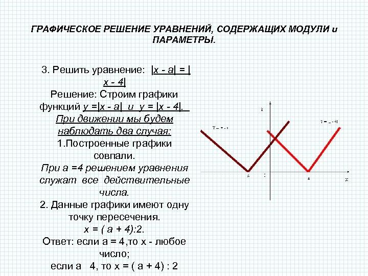 ГРАФИЧЕСКОЕ РЕШЕНИЕ УРАВНЕНИЙ, СОДЕРЖАЩИХ МОДУЛИ и ПАРАМЕТРЫ. 3. Решить уравнение: |x - a| =
