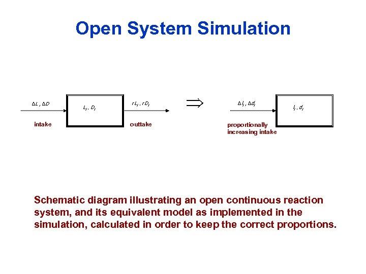 Open System Simulation ΔL , ΔD intake Li , Di r Li , r