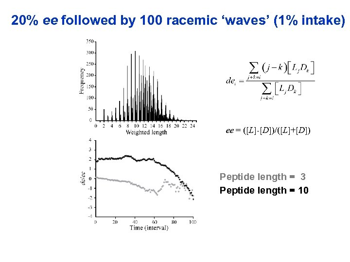 20% ee followed by 100 racemic 'waves' (1% intake) ee = ([L]-[D])/([L]+[D]) Peptide length