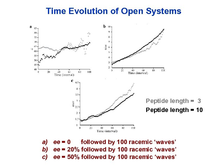Time Evolution of Open Systems Peptide length = 3 Peptide length = 10 a)