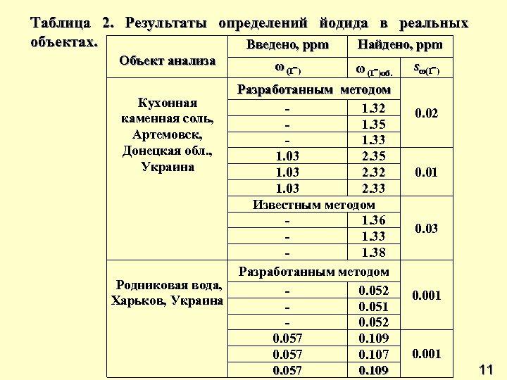 Таблица 2. Результаты определений йодида в реальных объектах. Введено, ppm Найдено, ppm Объект анализа