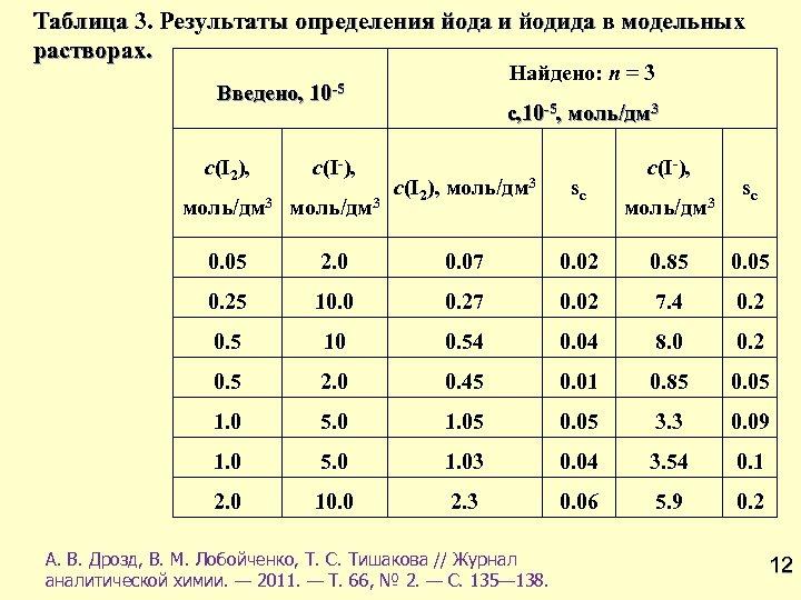 Таблица 3. Результаты определения йода и йодида в модельных растворах. Введено, Найдено: n =