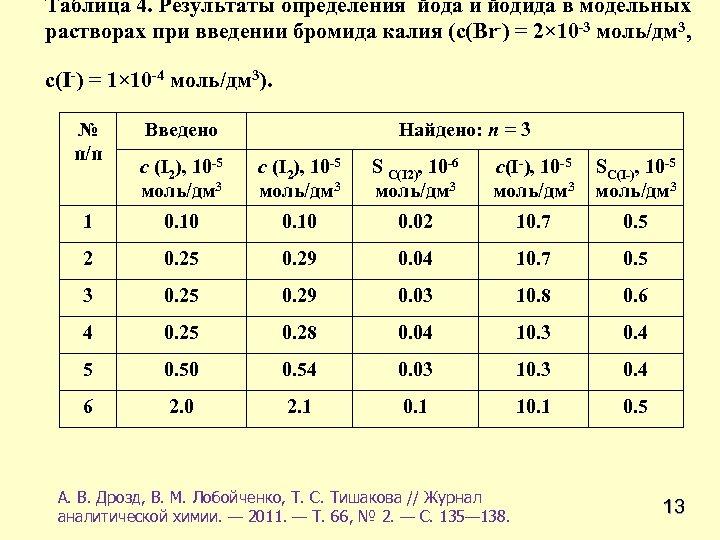 Таблица 4. Результаты определения йода и йодида в модельных растворах при введении бромида калия