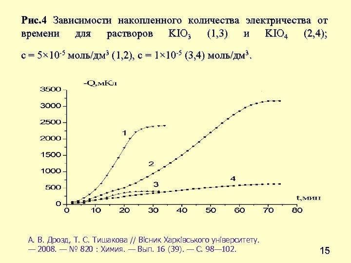 Рис. 4 Зависимости накопленного количества электричества от времени для растворов KIO 3 (1, 3)
