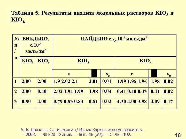 Таблица 5. Результаты анализа модельных растворов KIO 3 и KIO 4. № ВВЕДЕНО, п
