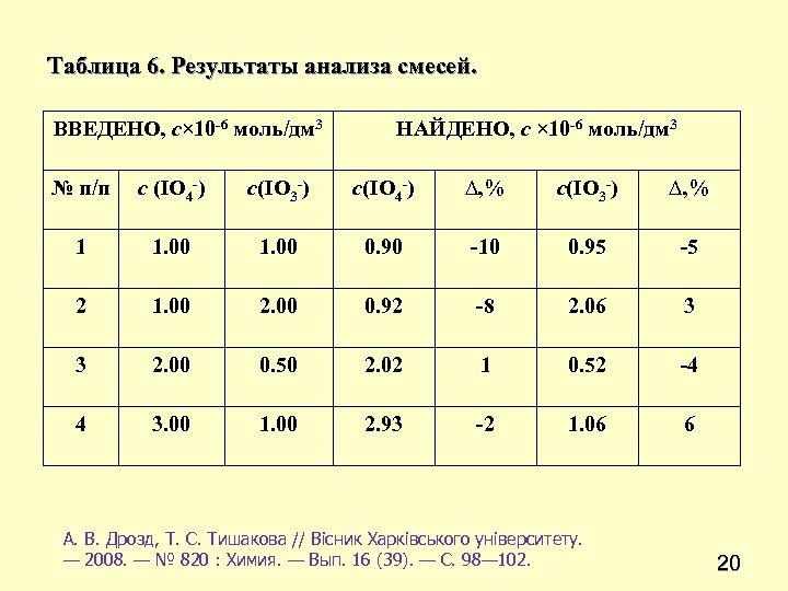 Таблица 6. Результаты анализа смесей. ВВЕДЕНО, c× 10 -6 моль/дм 3 НАЙДЕНО, c ×