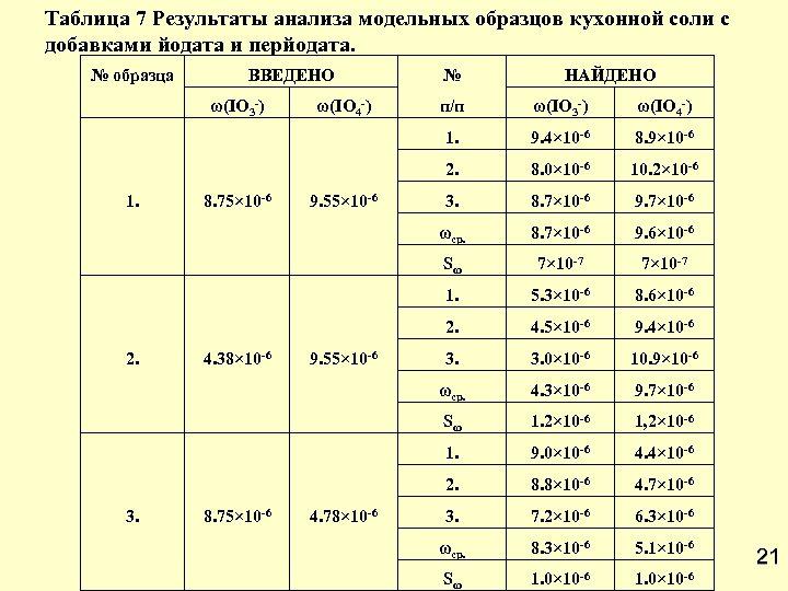Таблица 7 Результаты анализа модельных образцов кухонной соли с добавками йодата и перйодата. №