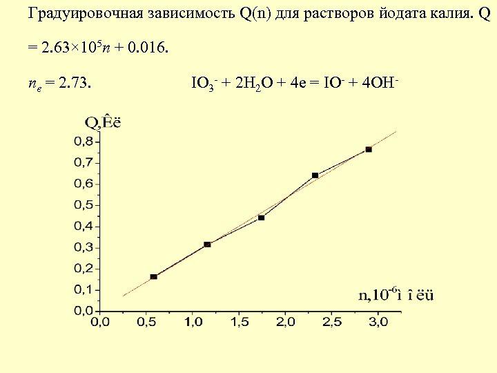 Градуировочная зависимость Q(n) для растворов йодата калия. Q n = 2. 73. IO +