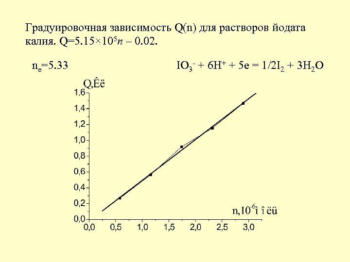 Градуировочная зависимость Q(n) для растворов йодата калия. Q=5. 15× 105 n – 0. 02.