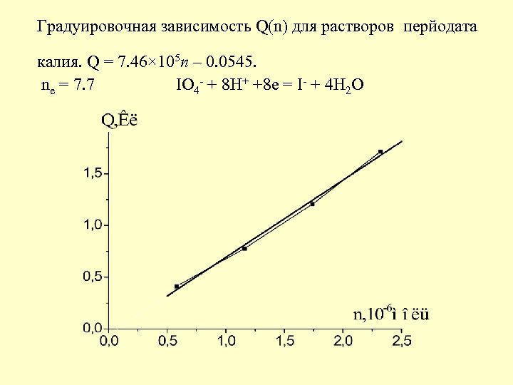 Градуировочная зависимость Q(n) для растворов перйодата калия. Q = 7. 46× 105 n –