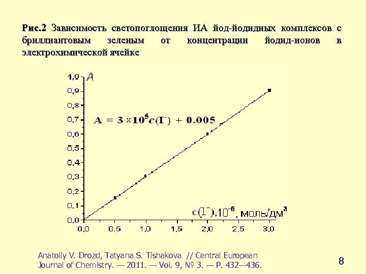 Рис. 2 Зависимость светопоглощения ИА йод-йодидных комплексов с бриллиантовым зеленым от концентрации йодид-ионов в