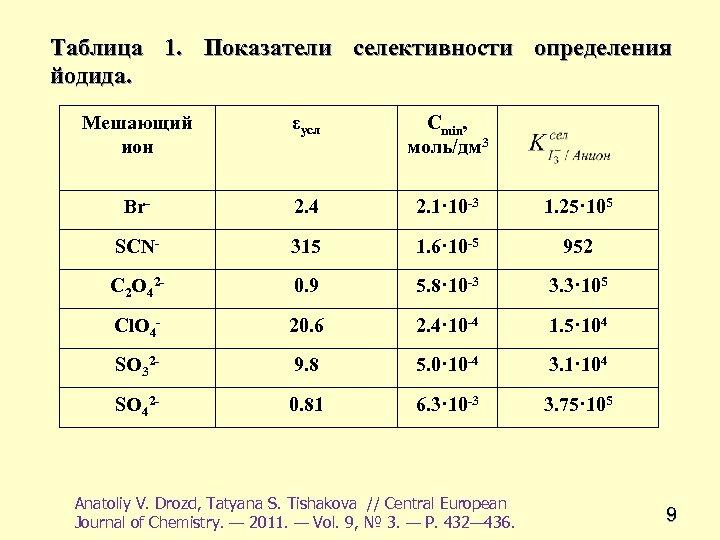 Таблица 1. Показатели селективности определения йодида. Мешающий ион εусл Сmin, моль/дм 3 Br- 2.