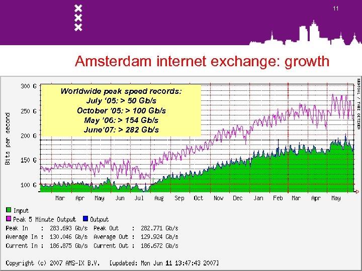 11 Amsterdam internet exchange: growth Worldwide peak speed records: July ' 05: > 50